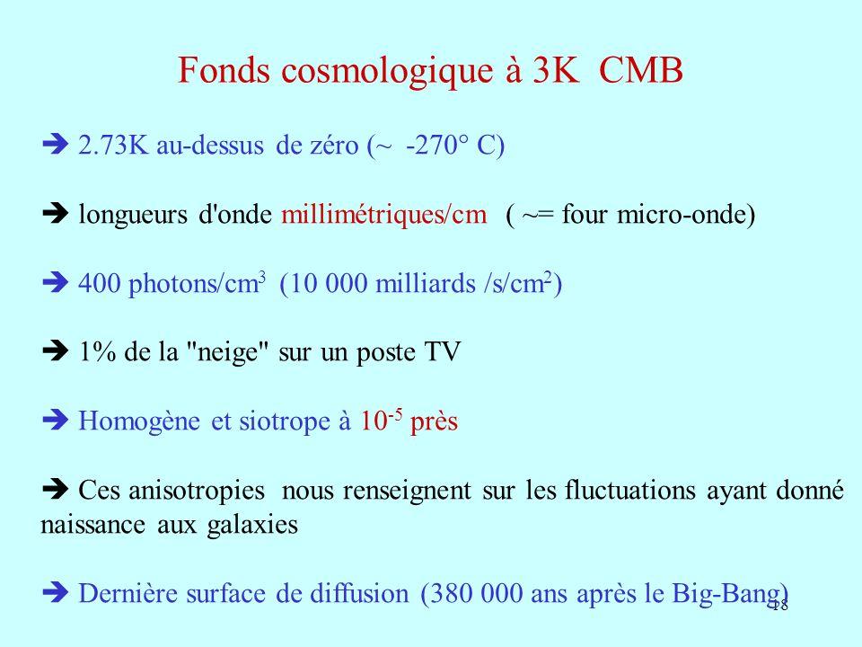 18 Fonds cosmologique à 3K CMB 2.73K au-dessus de zéro (~ -270° C) longueurs d'onde millimétriques/cm ( ~= four micro-onde) 400 photons/cm 3 (10 000 m