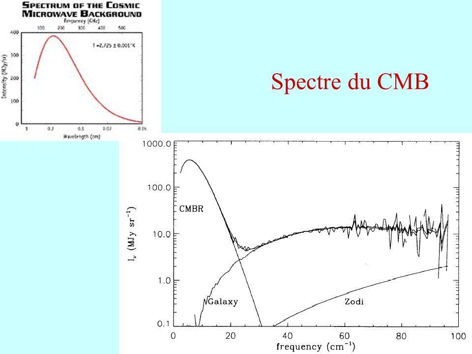 19 Spectre du CMB