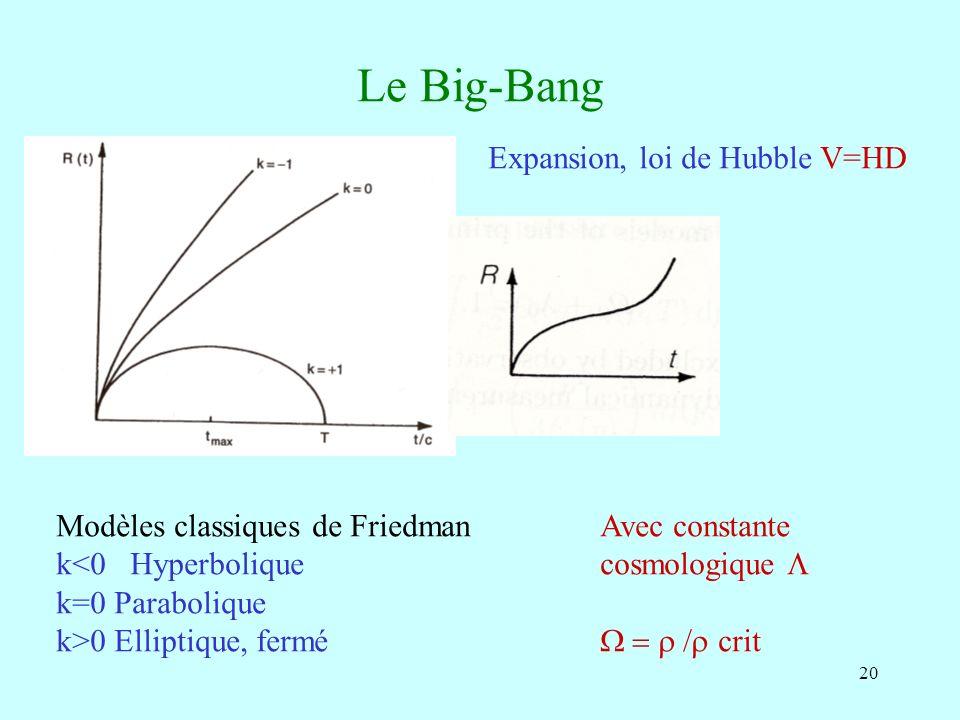 20 Le Big-Bang Modèles classiques de Friedman k<0 Hyperbolique k=0 Parabolique k>0 Elliptique, fermé Avec constante cosmologique crit Expansion, loi d