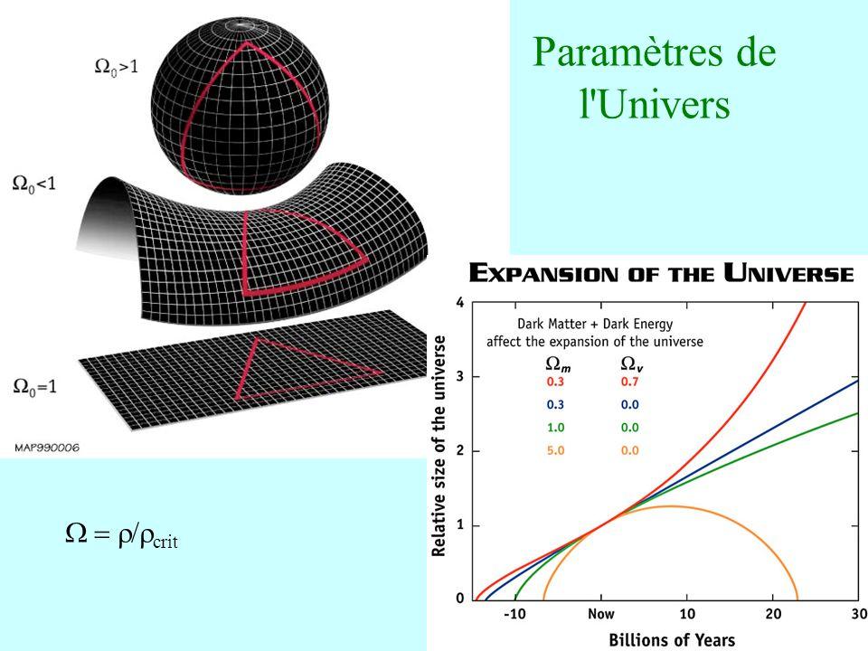 21 Paramètres de l'Univers crit