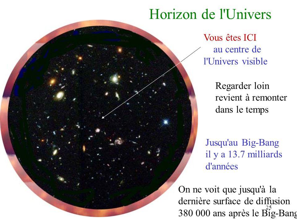 25 Horizon de l'Univers Vous êtes ICI au centre de l'Univers visible Regarder loin revient à remonter dans le temps Jusqu'au Big-Bang il y a 13.7 mill