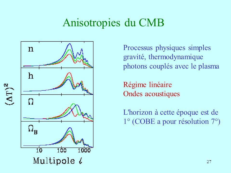 27 Anisotropies du CMB Processus physiques simples gravité, thermodynamique photons couplés avec le plasma Régime linéaire Ondes acoustiques L'horizon