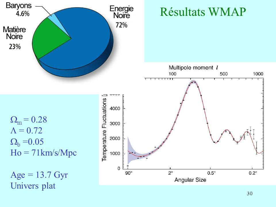 30 Résultats WMAP m = 0.28 = 0.72 b =0.05 Ho = 71km/s/Mpc Age = 13.7 Gyr Univers plat