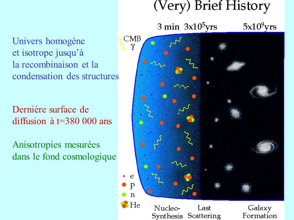 31 Univers homogène et isotrope jusquà la recombinaison et la condensation des structures Dernière surface de diffusion à t=380 000 ans Anisotropies m
