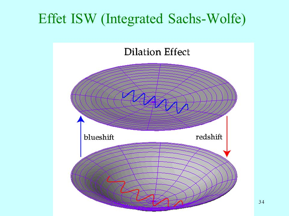 34 Effet ISW (Integrated Sachs-Wolfe)