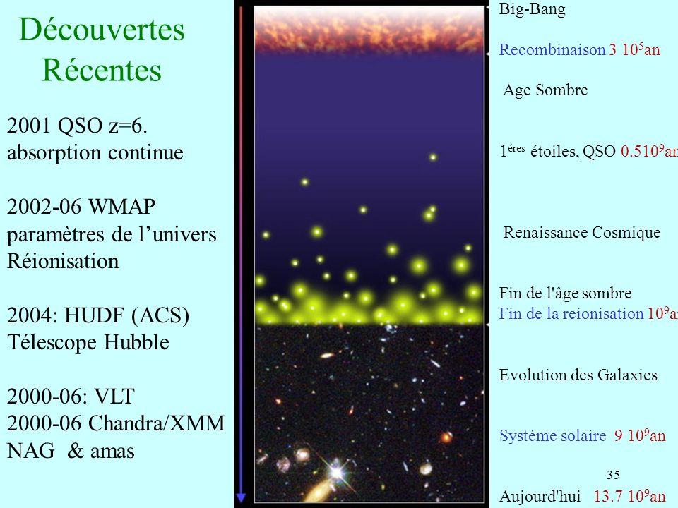 35 Découvertes Récentes Big-Bang Recombinaison 3 10 5 an Age Sombre 1 éres étoiles, QSO 0.510 9 an Renaissance Cosmique Fin de l'âge sombre Fin de la