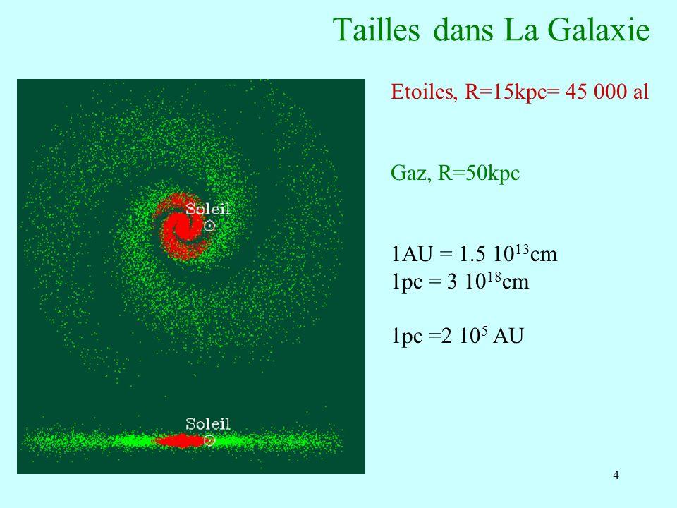 4 Tailles dans La Galaxie Etoiles, R=15kpc= 45 000 al Gaz, R=50kpc 1AU = 1.5 10 13 cm 1pc = 3 10 18 cm 1pc =2 10 5 AU