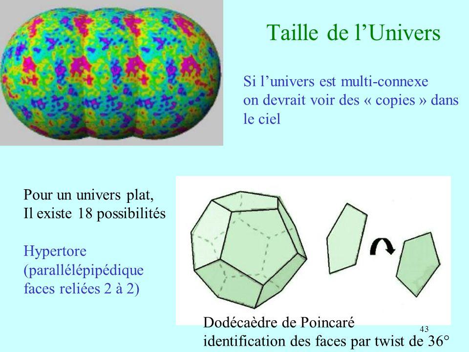 43 Taille de lUnivers Si lunivers est multi-connexe on devrait voir des « copies » dans le ciel Pour un univers plat, Il existe 18 possibilités Hypert