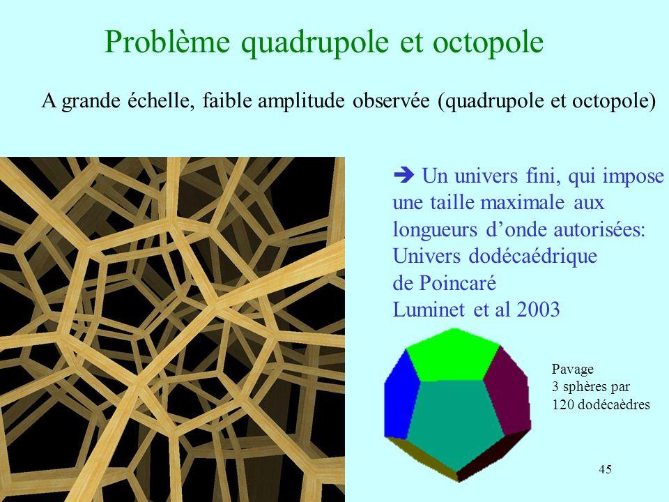 45 Problème quadrupole et octopole A grande échelle, faible amplitude observée (quadrupole et octopole) Un univers fini, qui impose une taille maximal