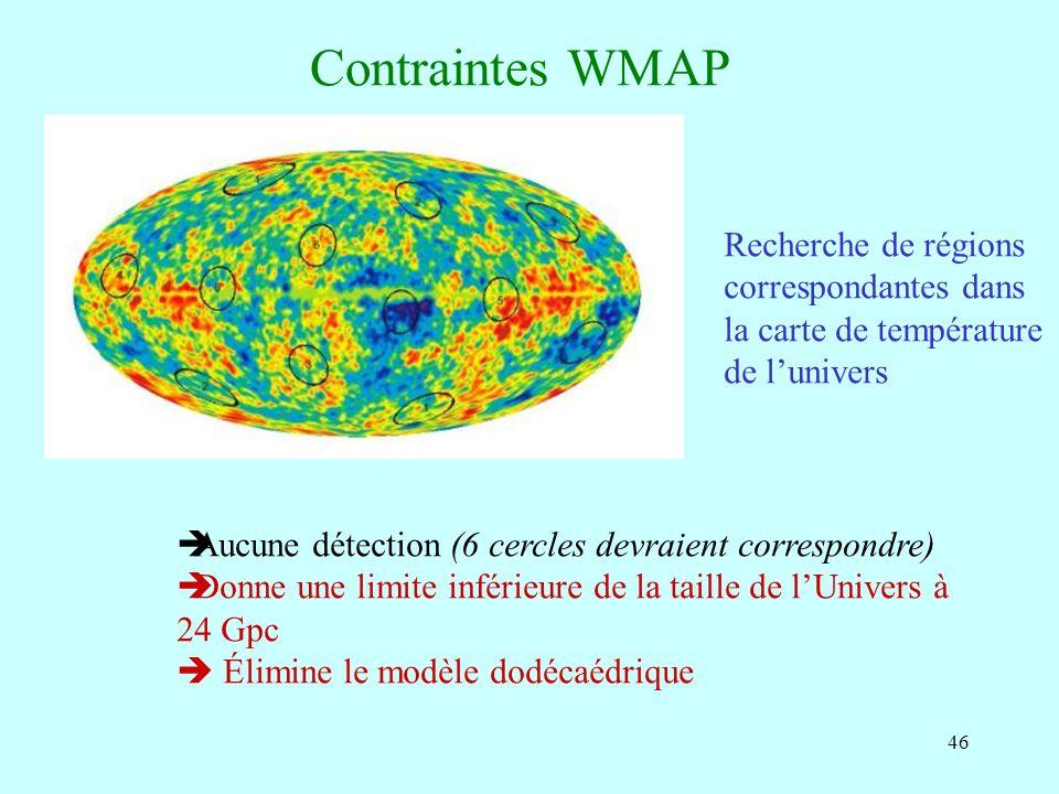 46 Contraintes WMAP Recherche de régions correspondantes dans la carte de température de lunivers Aucune détection (6 cercles devraient correspondre)