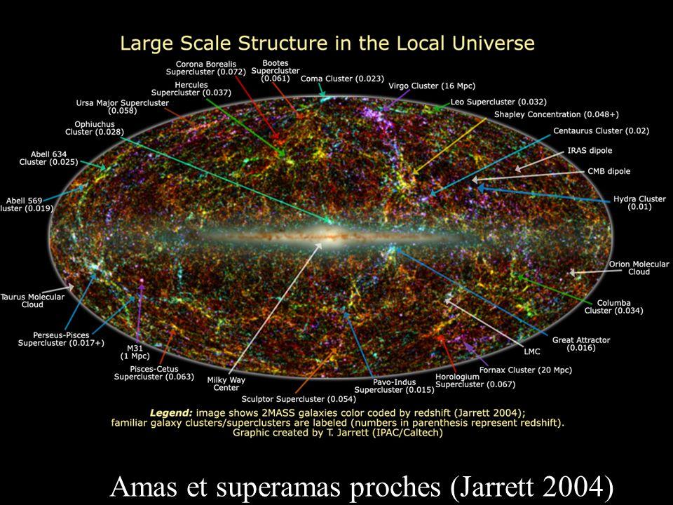 76 Abell 520 z=0.201 Mahdavi et al 2007 Rouge= gaz X Contours= lensing Cœurs de matière noire coincident avec X Mais pas avec galaxies Cas opposé!