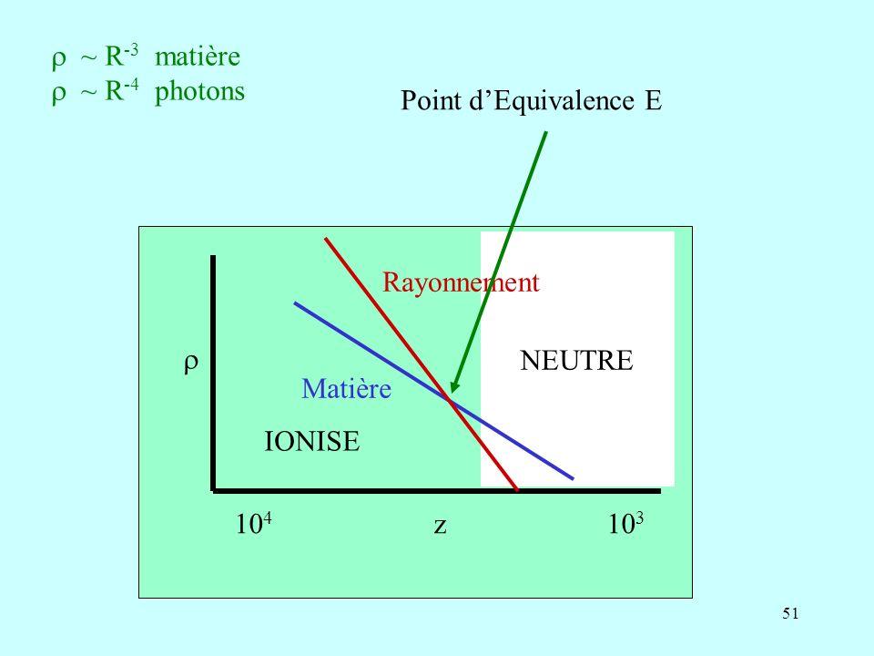 51 10 4 z 10 3 NEUTRE Rayonnement Matière IONISE ~ R -3 matière ~ R -4 photons Point dEquivalence E