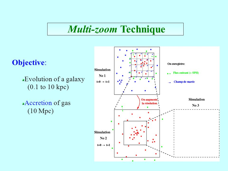 57 Multi-zoom Technique Objective: Evolution of a galaxy (0.1 to 10 kpc) Accretion of gas (10 Mpc)