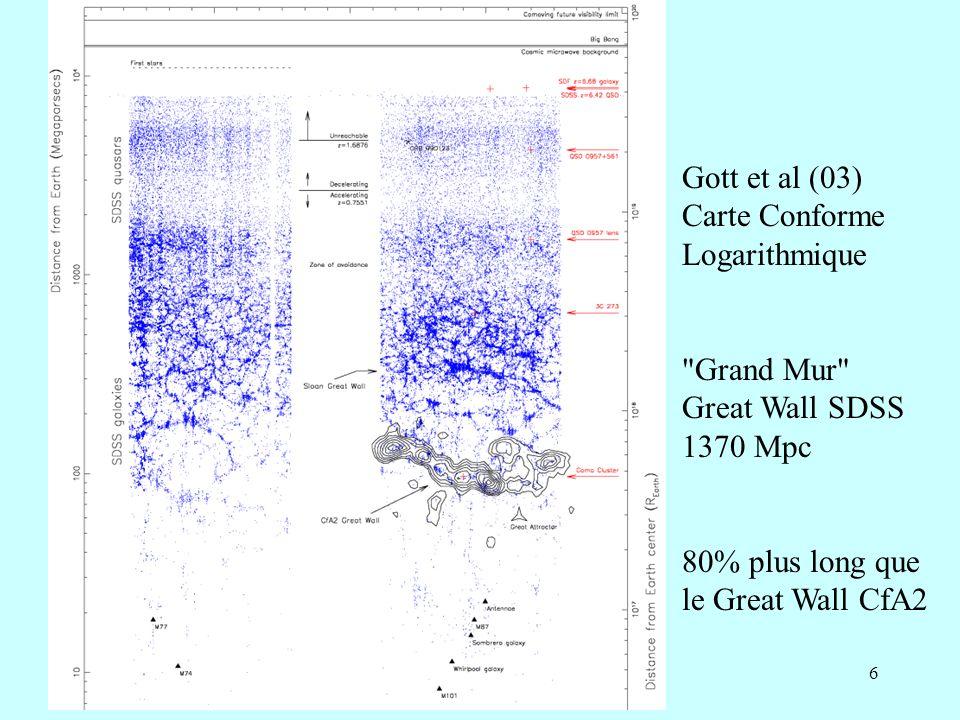 27 Anisotropies du CMB Processus physiques simples gravité, thermodynamique photons couplés avec le plasma Régime linéaire Ondes acoustiques L horizon à cette époque est de 1° (COBE a pour résolution 7°)