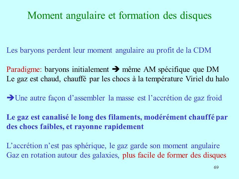 69 Moment angulaire et formation des disques Les baryons perdent leur moment angulaire au profit de la CDM Paradigme: baryons initialement même AM spé