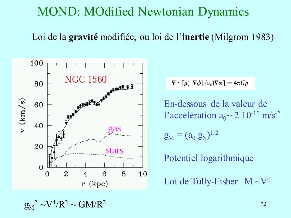 72 MOND: MOdified Newtonian Dynamics Loi de la gravité modifiée, ou loi de linertie (Milgrom 1983) En-dessous de la valeur de laccélération a 0 ~ 2 10
