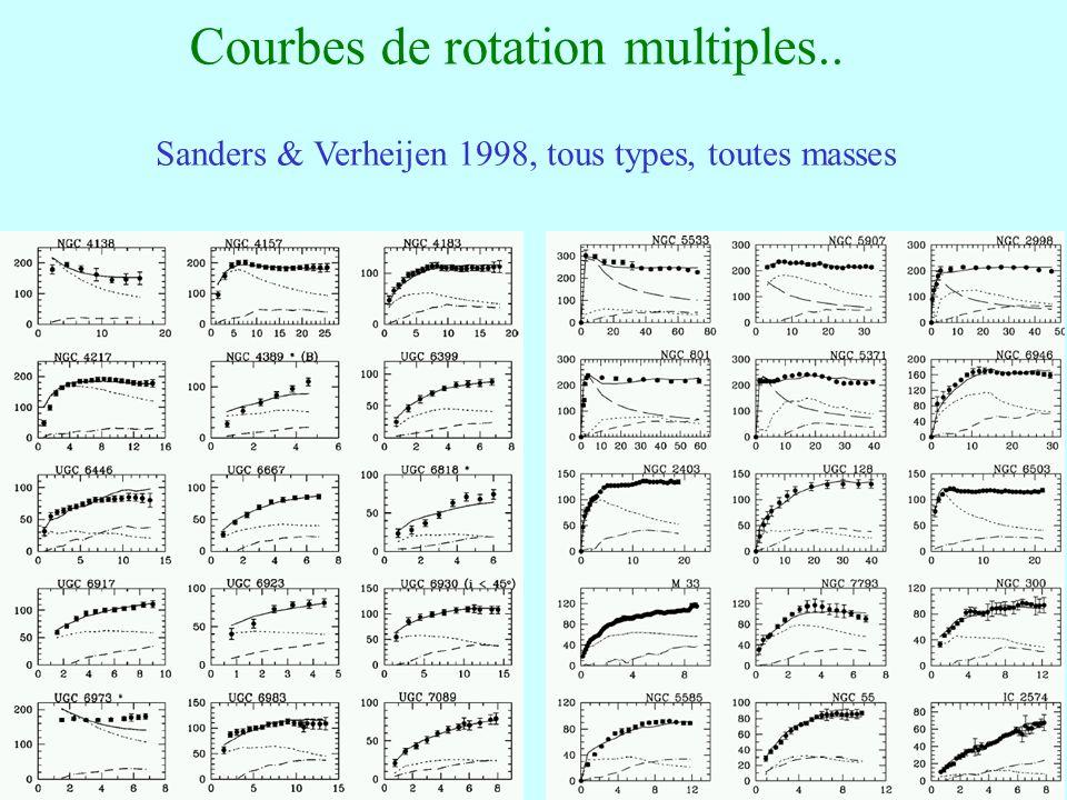73 Courbes de rotation multiples.. Sanders & Verheijen 1998, tous types, toutes masses