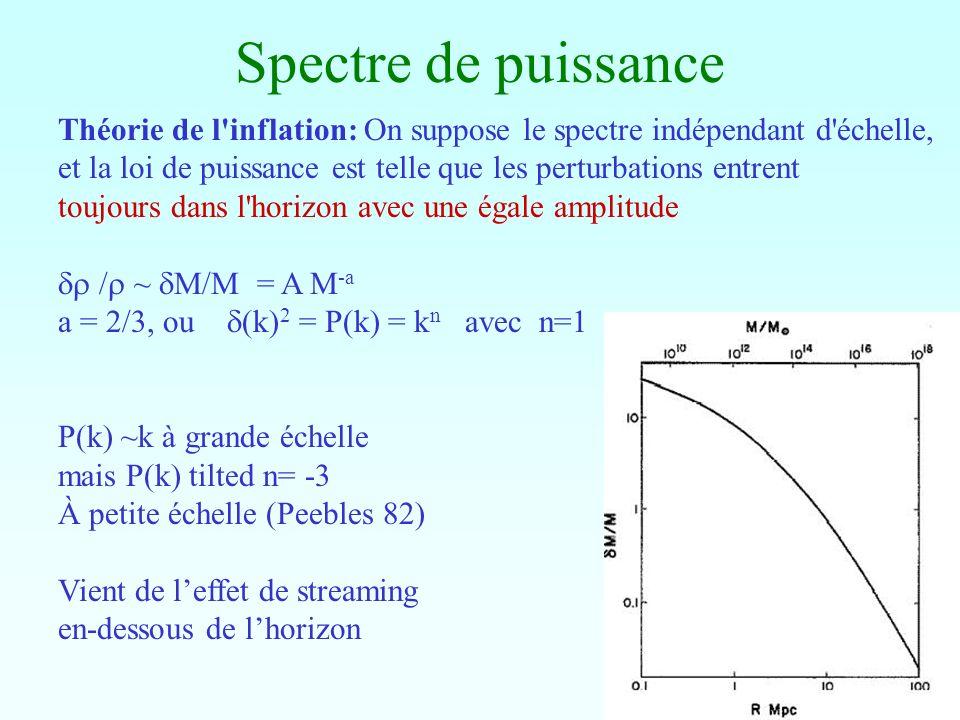 Spectre de puissance Théorie de l'inflation: On suppose le spectre indépendant d'échelle, et la loi de puissance est telle que les perturbations entre