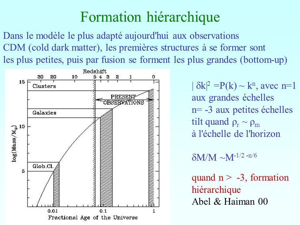 Formation hiérarchique Dans le modèle le plus adapté aujourd'hui aux observations CDM (cold dark matter), les premières structures à se former sont le