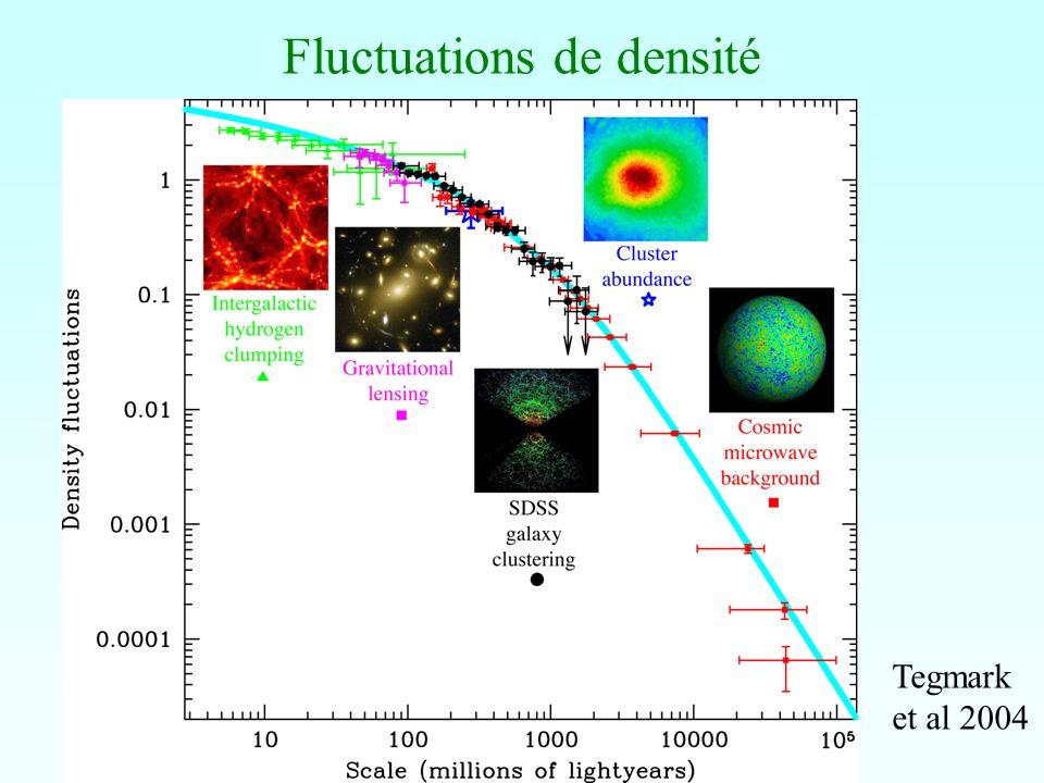 Fluctuations de densité Tegmark et al 2004