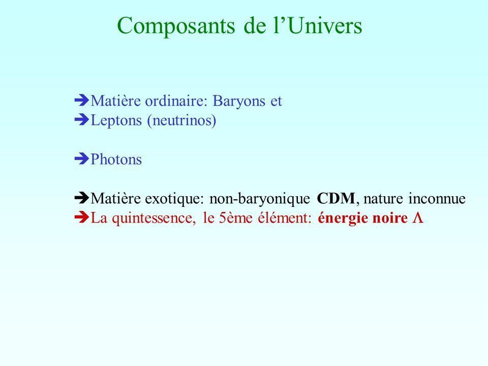 Composants de lUnivers Matière ordinaire: Baryons et Leptons (neutrinos) Photons Matière exotique: non-baryonique CDM, nature inconnue La quintessence