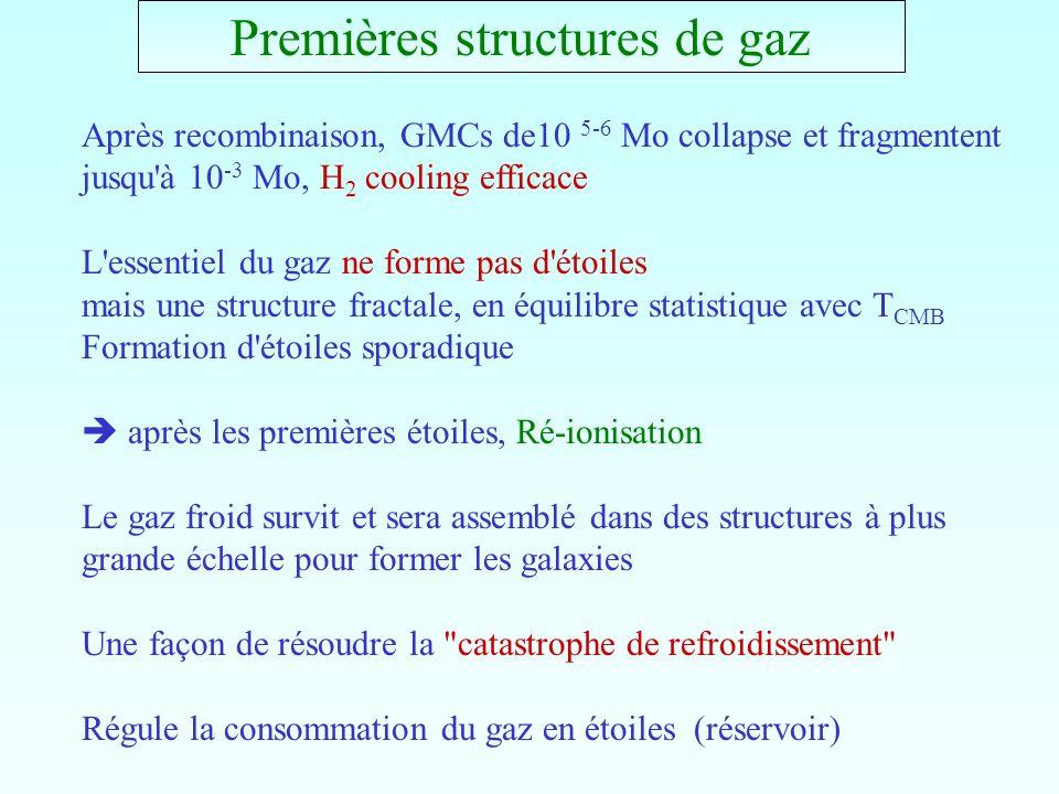 Premières structures de gaz Après recombinaison, GMCs de10 5-6 Mo collapse et fragmentent jusqu'à 10 -3 Mo, H 2 cooling efficace L'essentiel du gaz ne