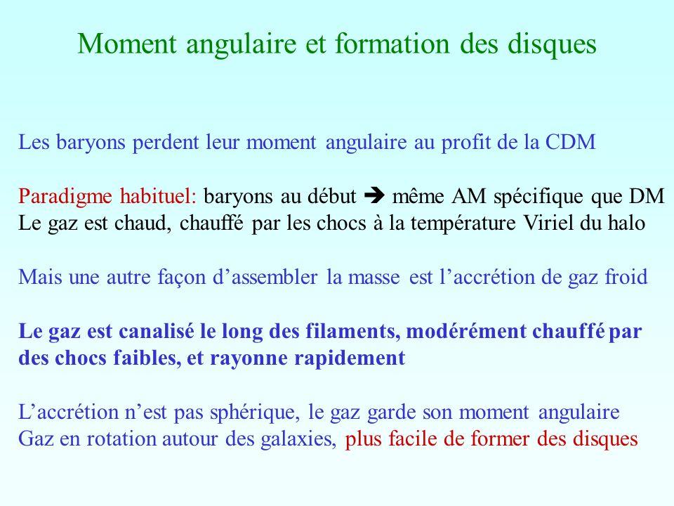 Moment angulaire et formation des disques Les baryons perdent leur moment angulaire au profit de la CDM Paradigme habituel: baryons au début même AM s