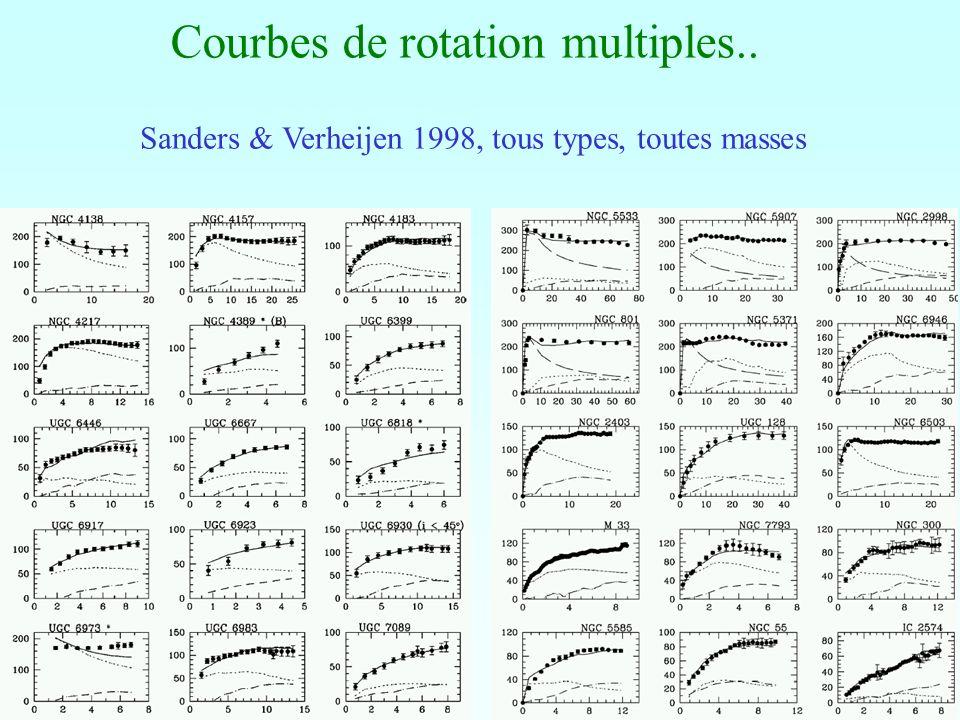 Courbes de rotation multiples.. Sanders & Verheijen 1998, tous types, toutes masses