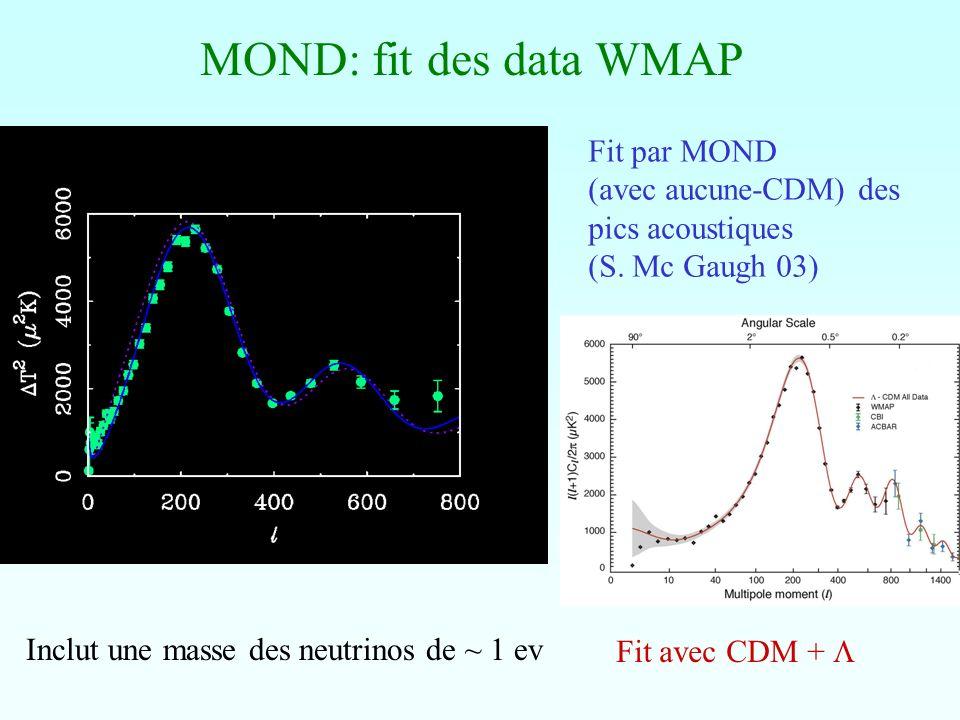MOND: fit des data WMAP Fit par MOND (avec aucune-CDM) des pics acoustiques (S. Mc Gaugh 03) Fit avec CDM + Inclut une masse des neutrinos de ~ 1 ev