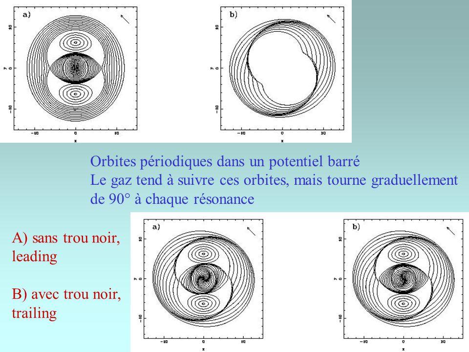 Orbites périodiques dans un potentiel barré Le gaz tend à suivre ces orbites, mais tourne graduellement de 90° à chaque résonance A) sans trou noir, leading B) avec trou noir, trailing