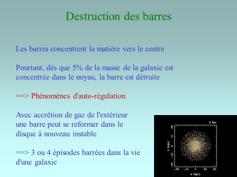 Destruction des barres Les barres concentrent la matière vers le centre Pourtant, dès que 5% de la masse de la galaxie est concentrée dans le noyau, l