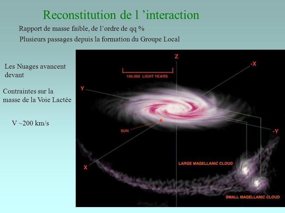 Reconstitution de l interaction Rapport de masse faible, de lordre de qq % Plusieurs passages depuis la formation du Groupe Local Les Nuages avancent devant Contraintes sur la masse de la Voie Lactée V ~200 km/s