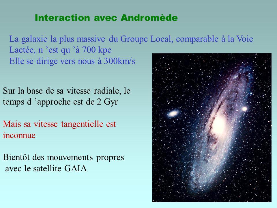 Interaction avec Andromède La galaxie la plus massive du Groupe Local, comparable à la Voie Lactée, n est qu à 700 kpc Elle se dirige vers nous à 300km/s Sur la base de sa vitesse radiale, le temps d approche est de 2 Gyr Mais sa vitesse tangentielle est inconnue Bientôt des mouvements propres avec le satellite GAIA