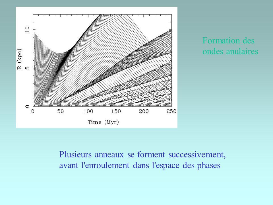 Plusieurs anneaux se forment successivement, avant l'enroulement dans l'espace des phases Formation des ondes anulaires