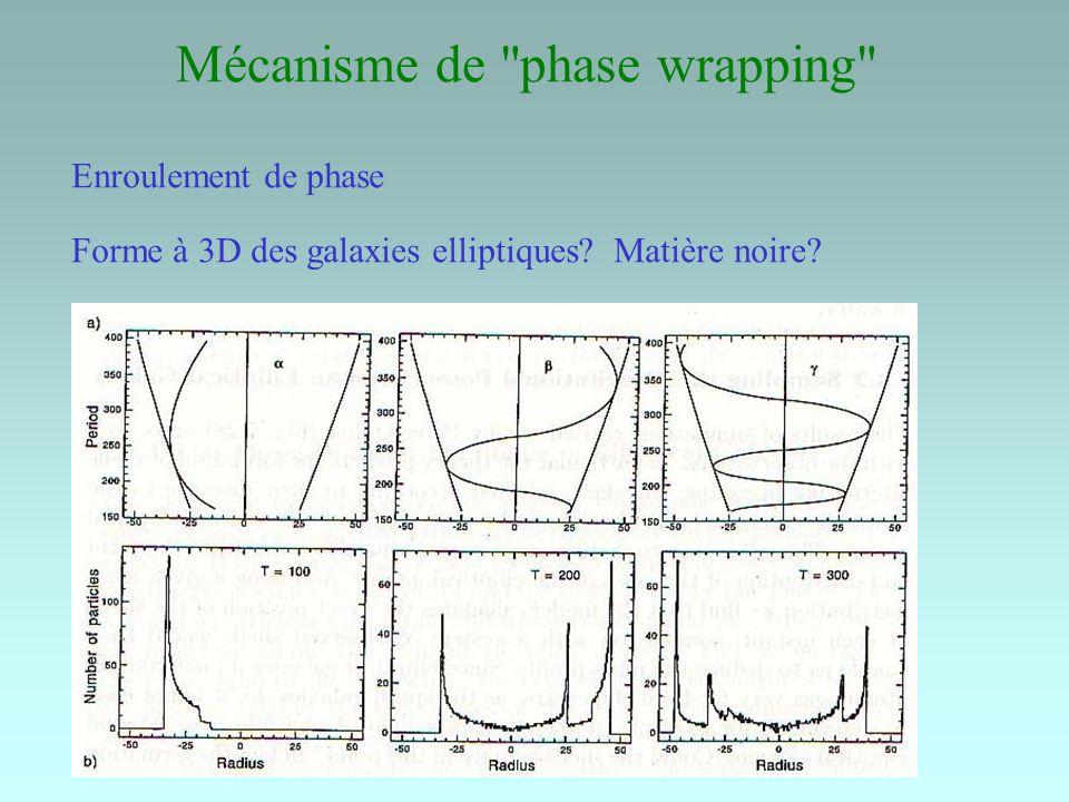 Mécanisme de phase wrapping Enroulement de phase Forme à 3D des galaxies elliptiques.