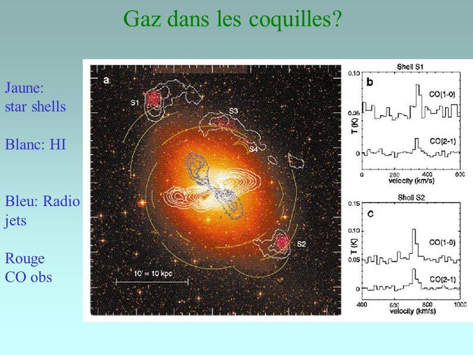 Gaz dans les coquilles Jaune: star shells Blanc: HI Bleu: Radio jets Rouge CO obs