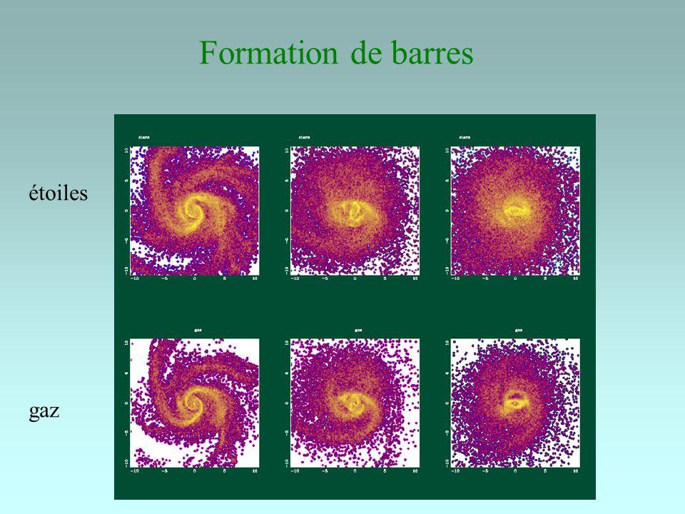 Epilogue Les galaxies sont en pleine évolution Les disques se forment en premier, et servent à concentrer la matière, former les bulbes Les disques se renouvellent sans cesse par accrétion de gaz externe Les trous noirs massifs se forment de la même façon que les bulbes -- évolution interne par les barres/spirales, -- externe par les interactions entre galaxies l Univers était plus actif autrefois