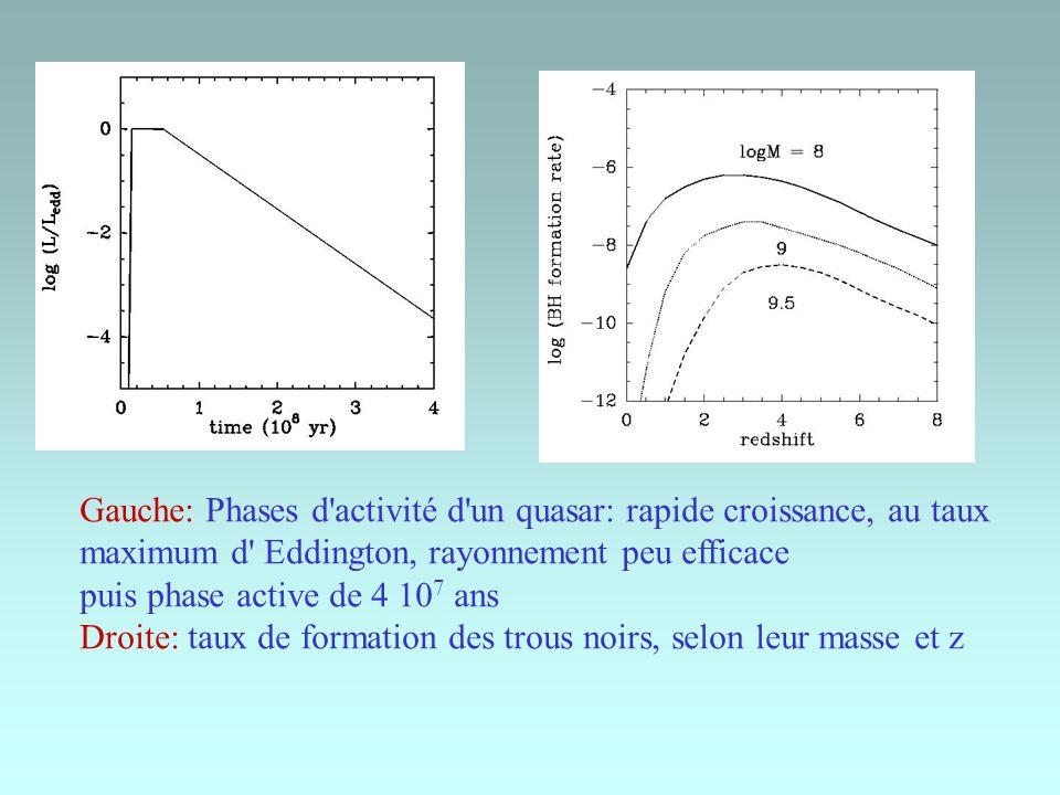 Gauche: Phases d'activité d'un quasar: rapide croissance, au taux maximum d' Eddington, rayonnement peu efficace puis phase active de 4 10 7 ans Droit