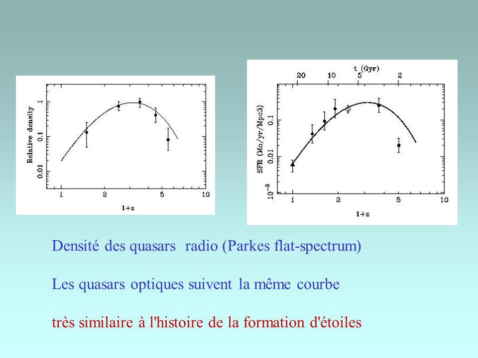 Densité des quasars radio (Parkes flat-spectrum) Les quasars optiques suivent la même courbe très similaire à l'histoire de la formation d'étoiles