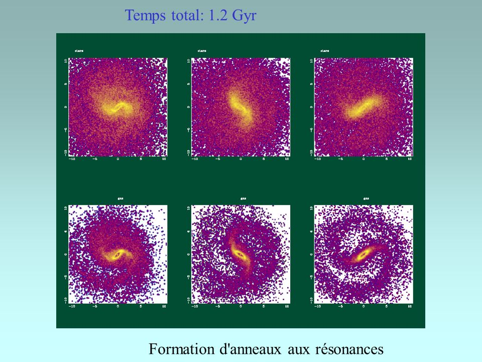 Destruction des barres Les barres concentrent la matière vers le centre Pourtant, dès que 5% de la masse de la galaxie est concentrée dans le noyau, la barre est détruite ==> Phénomènes d auto-régulation Avec accrétion de gaz de l extérieur une barre peut se reformer dans le disque à nouveau instable ==> 3 ou 4 épisodes barrées dans la vie d une galaxie