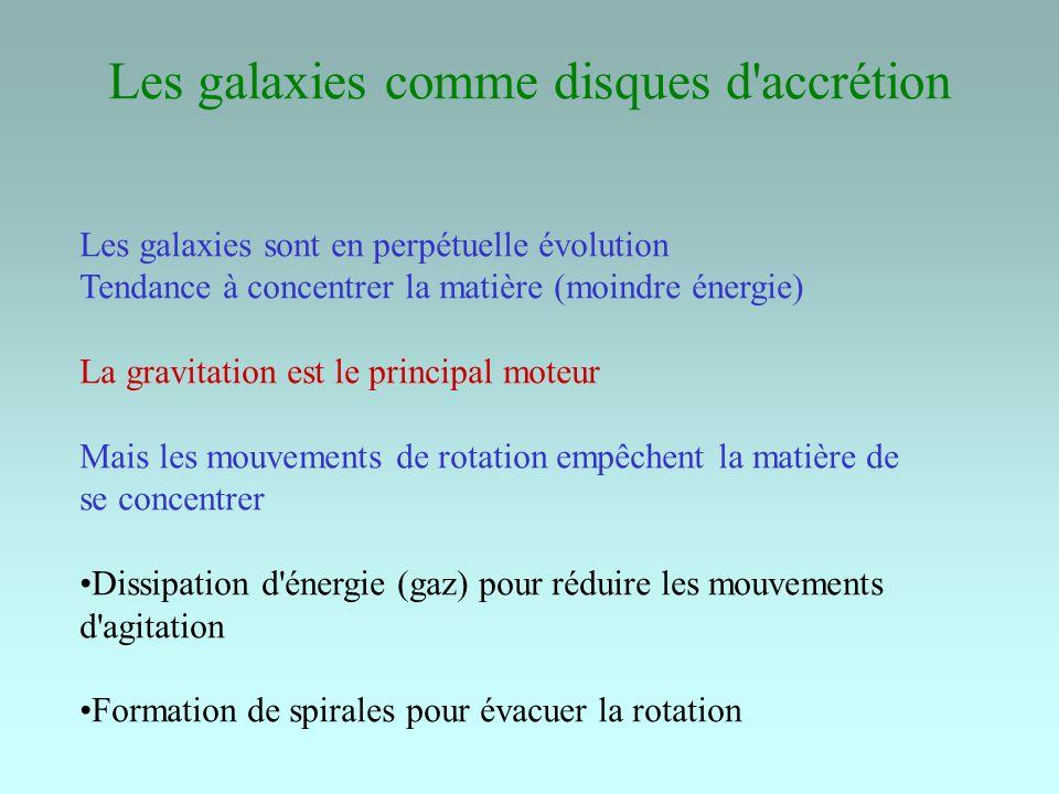 Les galaxies comme disques d accrétion Les galaxies sont en perpétuelle évolution Tendance à concentrer la matière (moindre énergie) La gravitation est le principal moteur Mais les mouvements de rotation empêchent la matière de se concentrer Dissipation d énergie (gaz) pour réduire les mouvements d agitation Formation de spirales pour évacuer la rotation