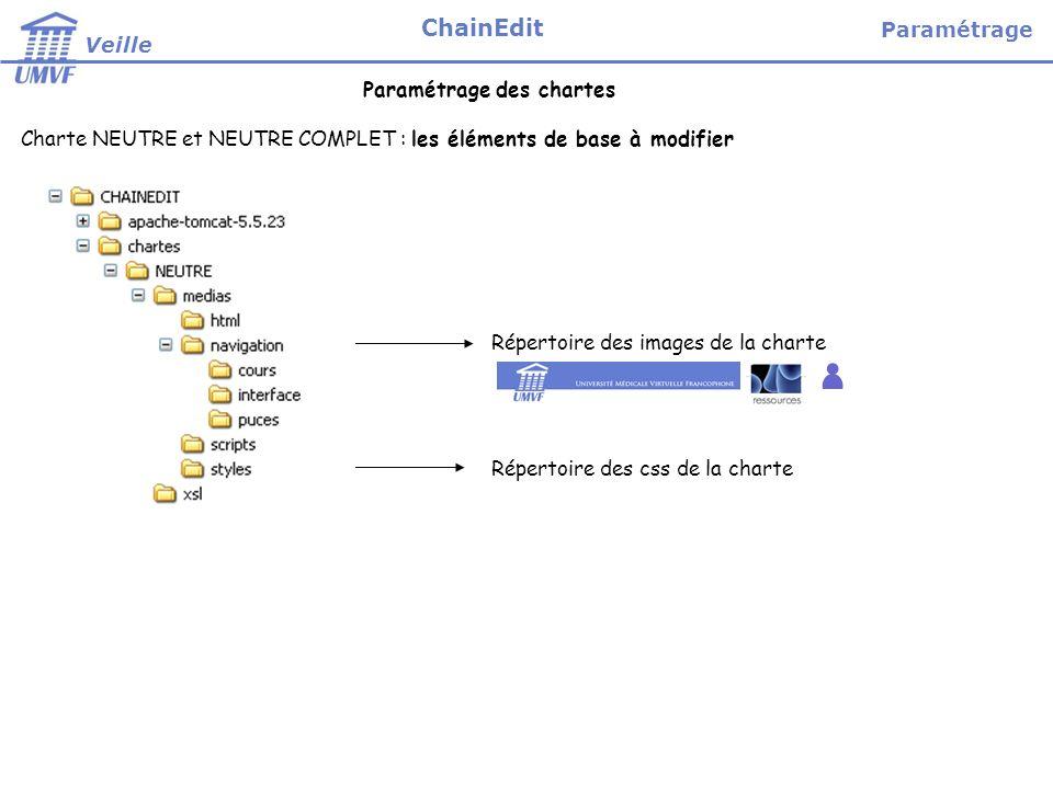 Charte NEUTRE et NEUTRE COMPLET : les éléments de base à modifier Paramétrage des chartes Répertoire des images de la charte Répertoire des css de la charte Paramétrage Veille ChainEdit