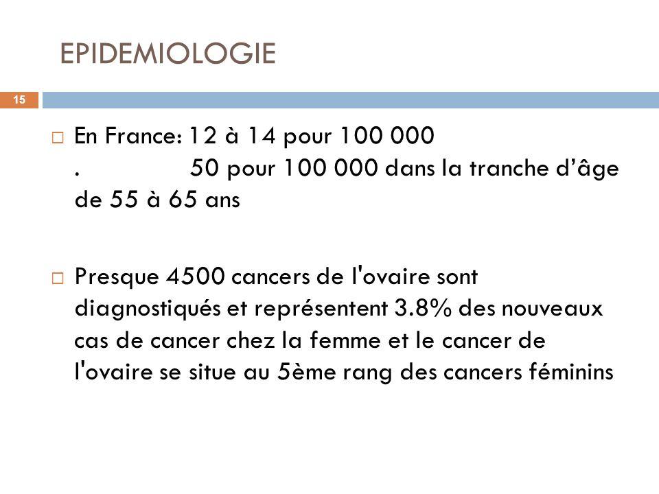 EPIDEMIOLOGIE 15 En France: 12 à 14 pour 100 000. 50 pour 100 000 dans la tranche dâge de 55 à 65 ans Presque 4500 cancers de l'ovaire sont diagnostiq