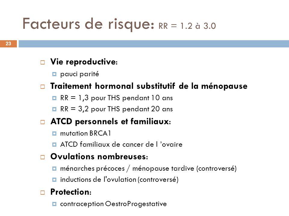 Facteurs de risque: RR = 1.2 à 3.0 23 Vie reproductive: pauci parité Traitement hormonal substitutif de la ménopause RR = 1,3 pour THS pendant 10 ans