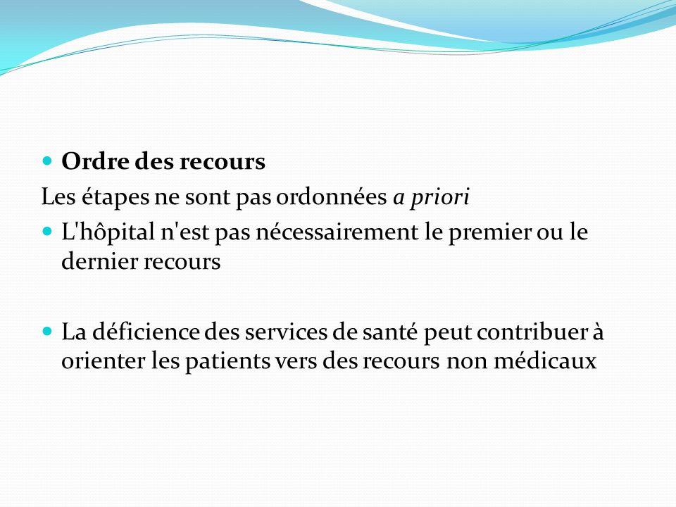Ordre des recours Les étapes ne sont pas ordonnées a priori L'hôpital n'est pas nécessairement le premier ou le dernier recours La déficience des serv