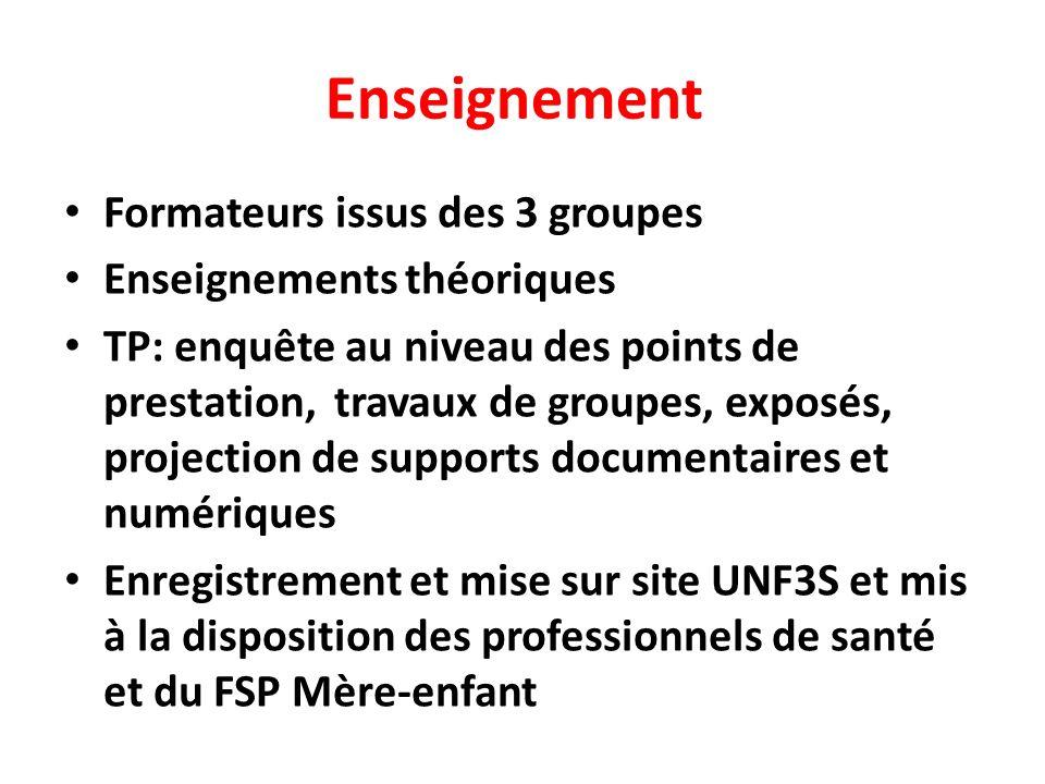 Enseignement Formateurs issus des 3 groupes Enseignements théoriques TP: enquête au niveau des points de prestation, travaux de groupes, exposés, proj