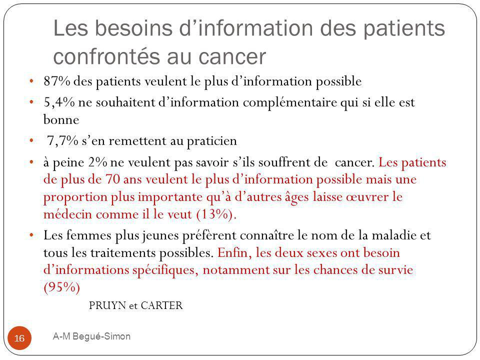 Les besoins dinformation des patients confrontés au cancer 87% des patients veulent le plus dinformation possible 5,4% ne souhaitent dinformation comp