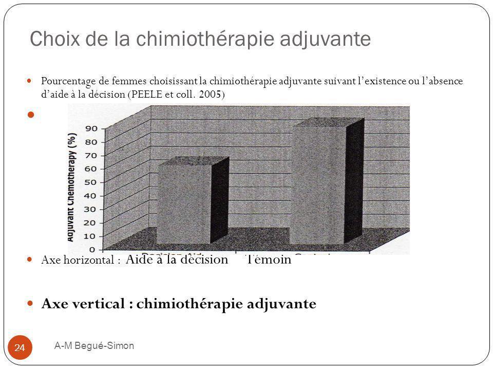 Choix de la chimiothérapie adjuvante A-M Begué-Simon 24 Pourcentage de femmes choisissant la chimiothérapie adjuvante suivant lexistence ou labsence d