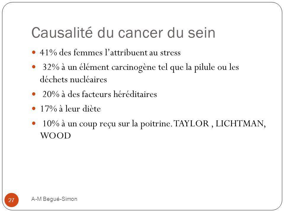 Causalité du cancer du sein 41% des femmes lattribuent au stress 32% à un élément carcinogène tel que la pilule ou les déchets nucléaires 20% à des fa