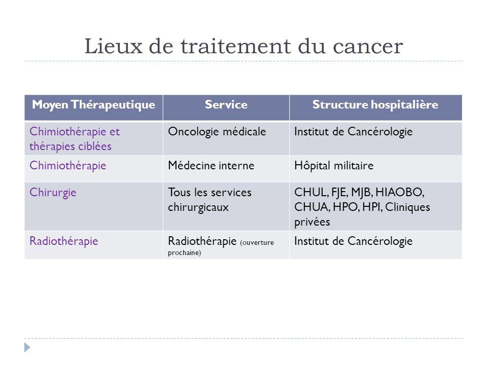 Lieux de traitement du cancer Moyen ThérapeutiqueServiceStructure hospitalière Chimiothérapie et thérapies ciblées Oncologie médicaleInstitut de Cancé